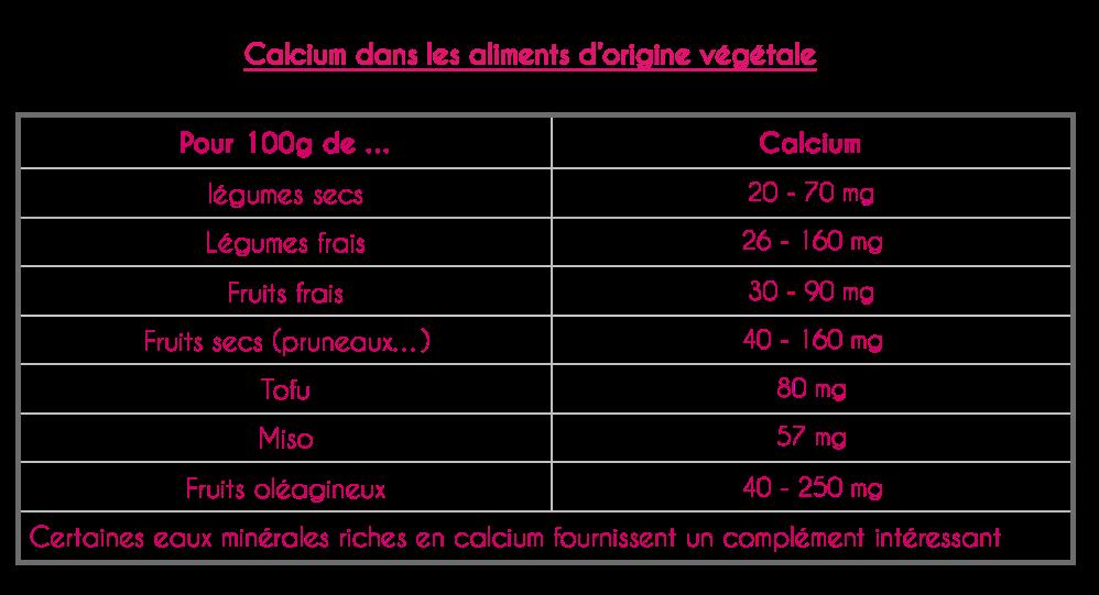 calcium origine vegetale