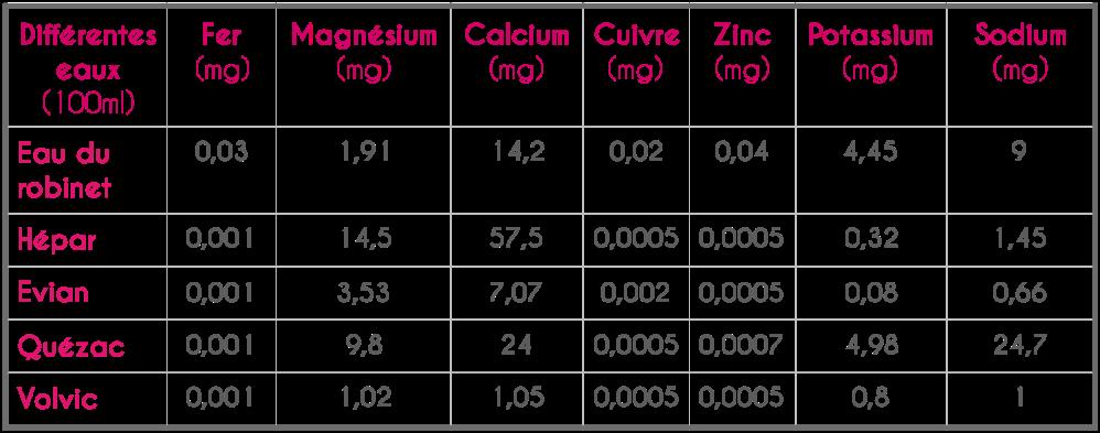comparaison minéraux eaux.png